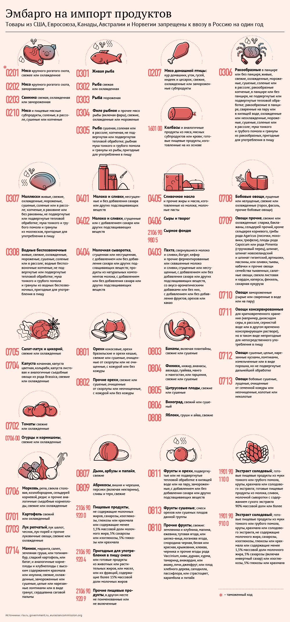 Продукты, запрещенные к ввозу в Россию