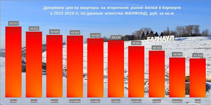 Cнижение цен на квартиры в Барнауле замедлилось по данным
