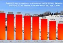 """Cнижение цен на квартиры в Барнауле замедлилось по данным """"Жилфонда"""""""