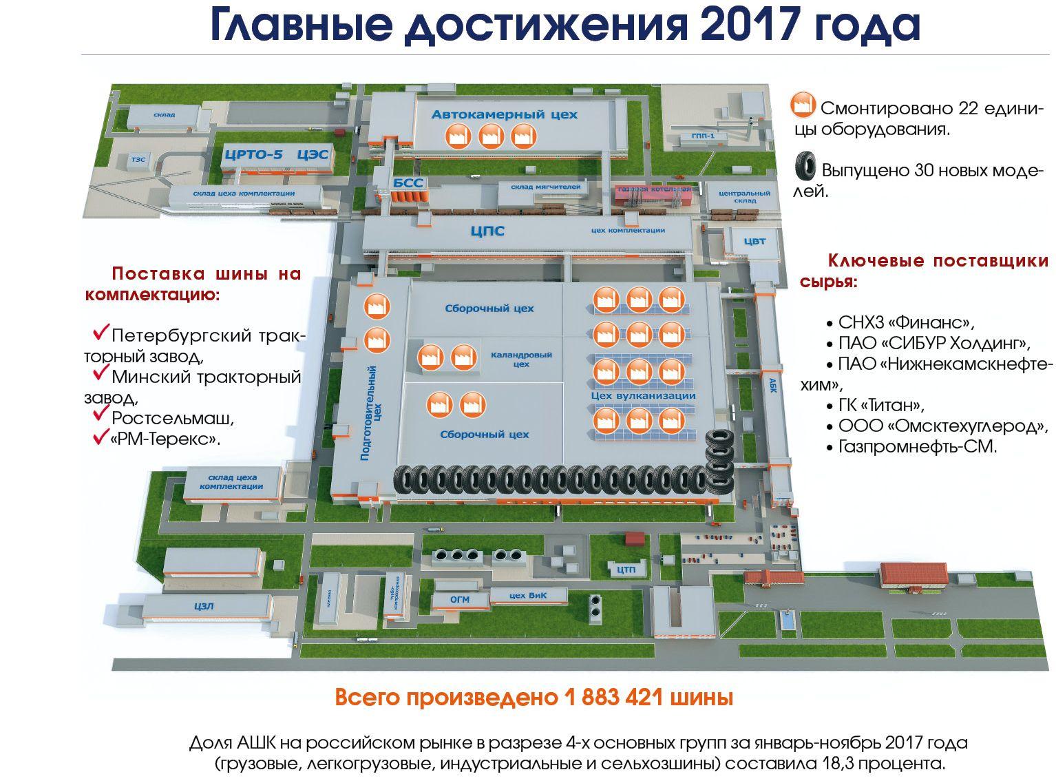 Алтайский шинный комбинат: итоги года в цифрах